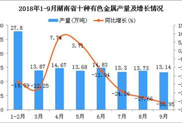 2018年9月湖南省十种有色金属产量持续下降
