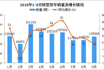 2018年1-9月轻型货车销量持续增长:同比增长11.92%