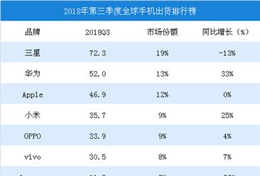 2018年第三季度全球手机出货量排行榜:三星第一,华为/苹果分列二三
