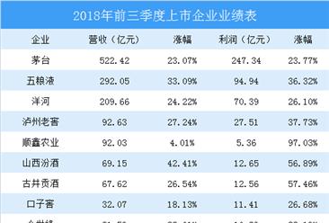 2018年前三季度19家酒企业绩对比:茅台依旧领跑,舍得酒业增长近两倍