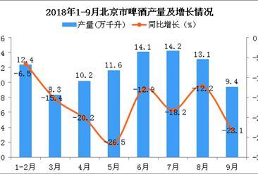 2018年9月北京市啤酒产量下降2成(图)