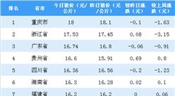 2018年11月2日全国各省市生猪价格排行榜:猪瘟蔓延 猪价不升反降?(附排名)