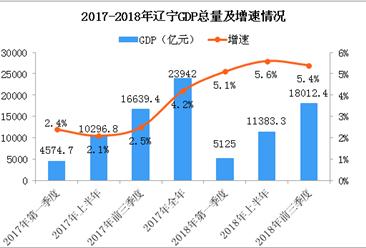 2018年前三季度辽宁GDP总量18012.4亿 同比增长5.4%(附图表)