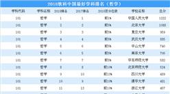 2018年中国最好学科排行榜出炉 (哲学榜):中国人民大学位居榜首
