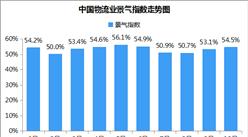 2018年10月中国物流业景气指数54.5%:较上月回升1.4个百分点