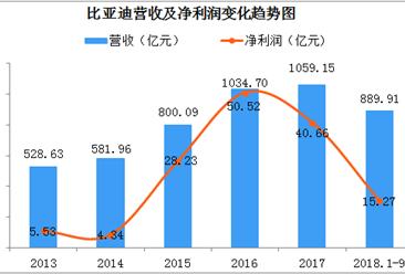 比亚迪三季度净利10.48亿  新能源汽销量猛增
