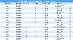 2018年中国最好学科排行榜出炉 (工商管理学榜)