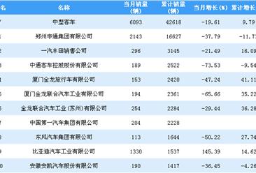 2018年1-9月中型客车企业销量排行榜TOP20