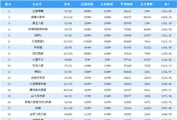 2018年10月游戏微信公众号排行榜:王者荣耀第一(附排名)