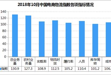 2018年10月中国电商物流市场分析:电商物流指数113.8点 回升1.5个点