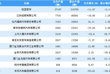 2018年1-9月轻型客车企业产量排行榜TOP20