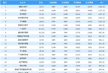 2018年10月房地产微信公众号排行榜(附排名榜单)