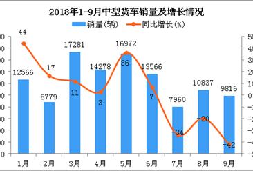 2018年1-9月中型货车销量及增长情况分析:同比下降1.88%