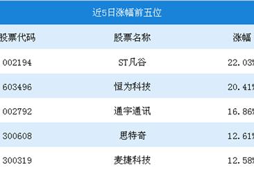 2018年11月5G概念行情周报:ST凡谷5日涨幅为22.03%(10.29-11.02)