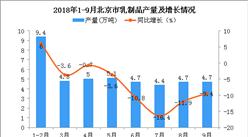 2018年1-9月北京市乳制品产量为42.8万吨 同比下降5.3%