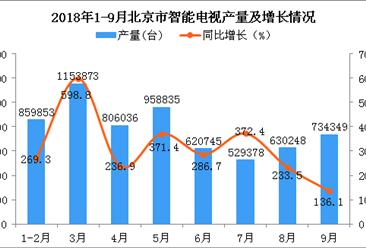 2018年9月北京市智能电视产量持续增长(图)
