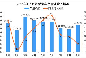 2018年1-9月轻型货车产量及增长情况分析(附图)