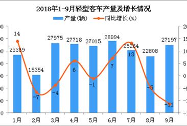 2018年9月轻型客车产量不减反增:产量近3万辆