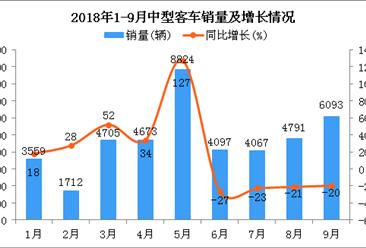 2018年1-9月中型客车销量及增长情况分析:同比增长9.79%