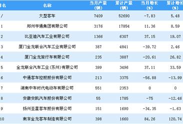 2018年1-9月大型客车企业产量排行榜TOP20