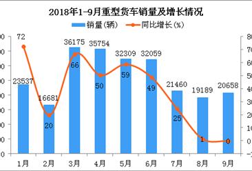 2018年9月重型货车销量出现回暖:销量超2万辆