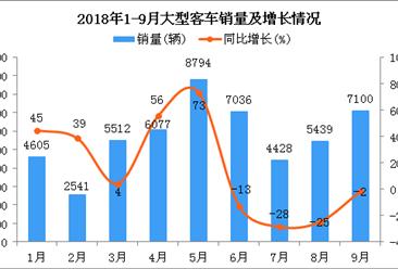 2018年9月大型客车销量维持增长趋势:同比下降2%