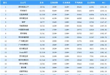 2018年10月旅游行业微信公众号排行榜(附完整榜单)