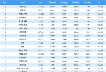 2018年10月金融微信公众号排行榜(附排名TOP25)