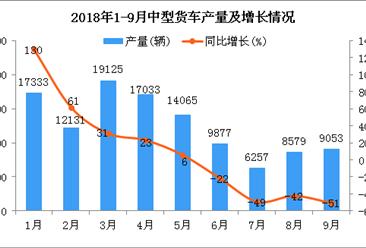 2018年1-9月中型货车产量及增长情况分析