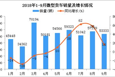 2018年1-9月微型货车销量为478494辆 同比增长9.86%