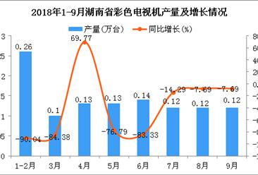 2018年1-9月湖南省彩色电视机产量为1.12万台 同比下降79.56%