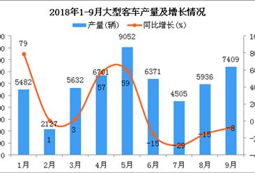 2018年1-9月大型客车产量及增长情况分析:同比下降8%