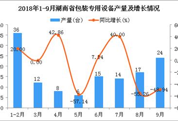 2018年1-9月湖南省包装专用设备产量及增长情况分析