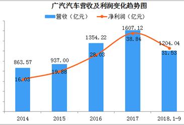 2018年前三季度广汽汽车营收超1200亿元  领跑汽车服务行业