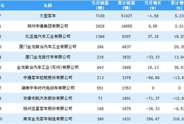 2018年1-9月大型客车企业销量排行榜TOP20