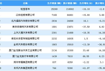 2018年1-9月轻型客车企业销量排行榜TOP20