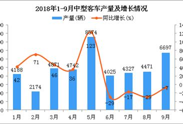 2018年9月中型客车产量持续增长(附图)