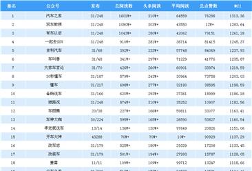 2018年10月汽车行业微信公众号排行榜:汽车之家蝉联第一(附排名)