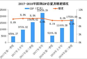 2018年前三季度深圳经济运行情况分析:GDP同比增长8.1%(附图表)