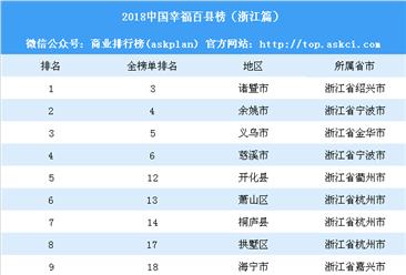 2018中国幸福百县榜:浙江24个县上榜(附榜单)