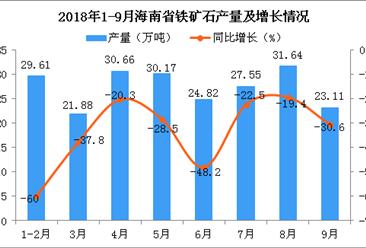 2018年1-9月海南省铁矿石产量及增长情况分析