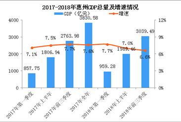 2018年前三季度惠州经济运行情况分析:GDP同比增长6.6%(附图表)