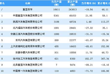 2018年1-9月重型货车企业产量排行榜TOP20