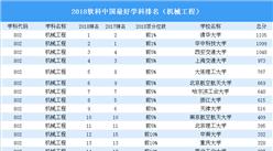 2018年中国最好学科排行榜出炉 (机械工程榜)