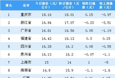 2018年11月5日全国各省市生猪价格排行榜:重庆生猪价格最高(附排名)
