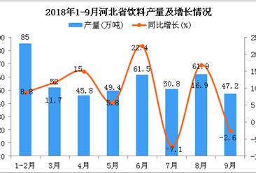 2018年1-9月河北省饮料产量为453.6万吨 同比增长9.5%