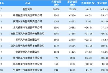 2018年1-9月重型货车企业销量排行榜TOP20