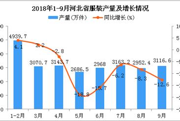 2018年1-9月河北省服装产量同比下降7%