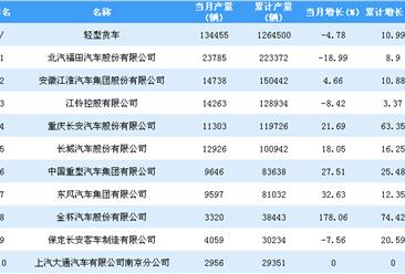 2018年1-9月轻型货车企业产量排行榜TOP30