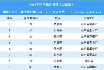2018中国幸福百县榜:山东8个县上榜(附榜单)
